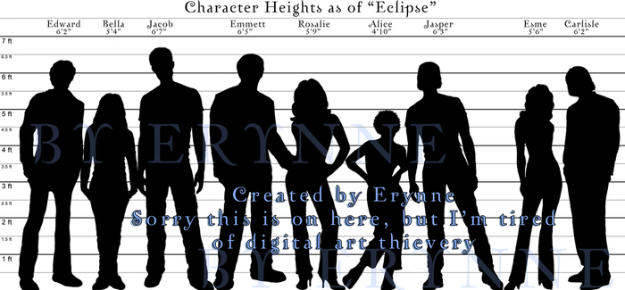 Chart: Character Heights by MissErynne