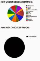 How women choose shampoo by cosenza987