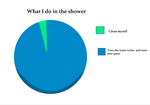 What I Do In The Shower by Frostedlleaf