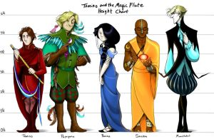 Tamino and the Magic Flute Height Chart by squonkhunter