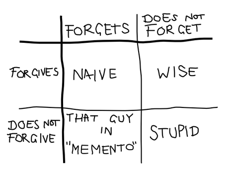 The Forgive and Forget Chart by paniq
