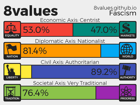 8 Values Results Part 2 by DeltaUSA