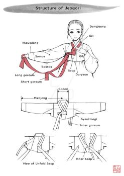 How to draw hanbok - 1 (Jeogori) by theobsidian